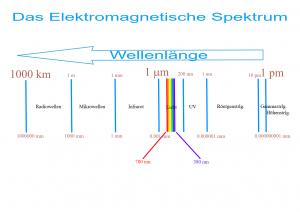 Das elektromagnetische Spektrum