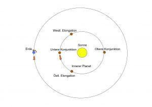Innere Planeten