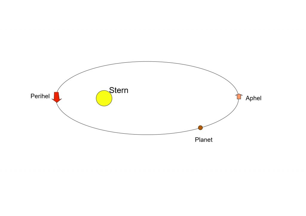 Planetenbewegung