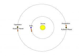 Stellungen äußerer Planeten
