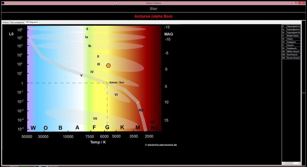 Albireo:   Position eines ausgewählten Sterns Hertzsprung-Russell-Diagramm  Position of a selected star within the Hertzsprung-Russell diagram