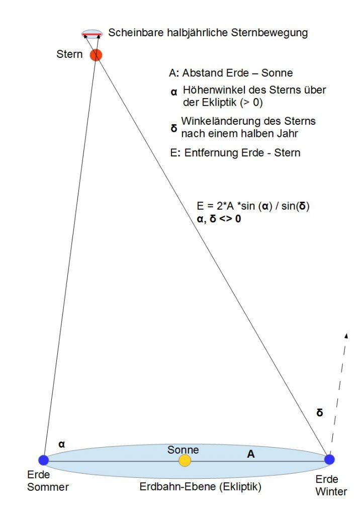 Bestimmung der Sternentfernung